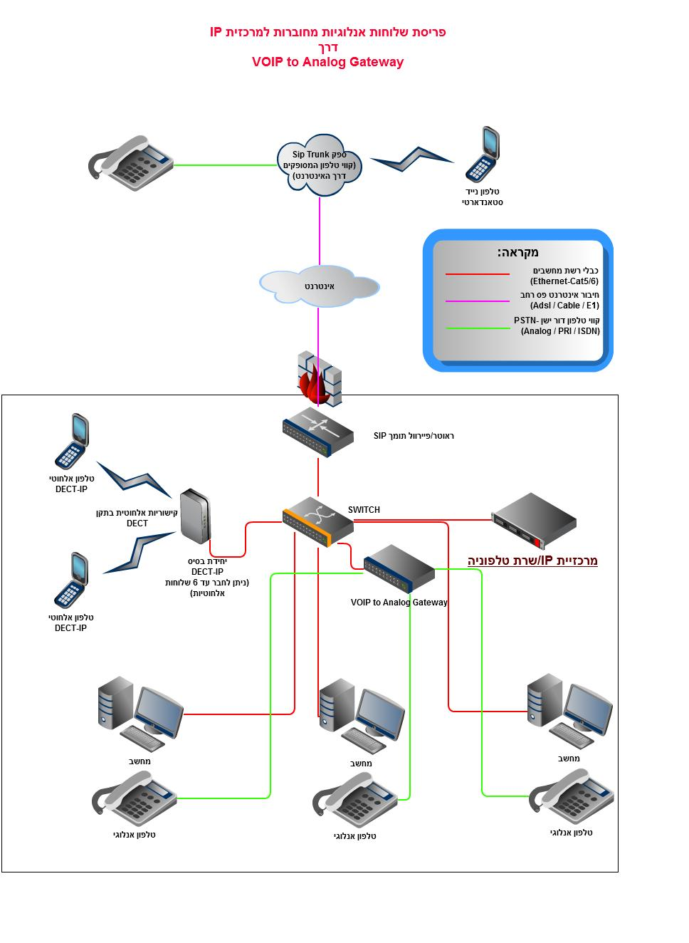 ip-pbx_connected_to_analog_phones_through_gateway