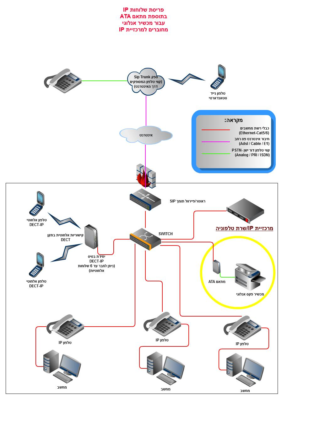 ip-pbx_connected_to_sip_extensions_with_1_ata_adap